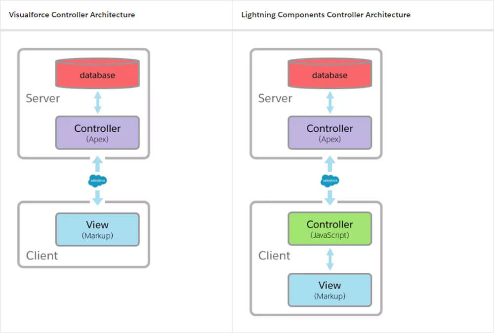 All You Need To Know About Lightning Components
